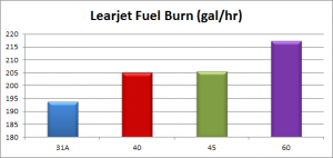 Fuel Burn for Learjet 60 45 40 31A